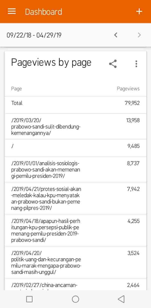Arahjaya.com Pageviews Alltime